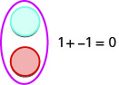 Figure shows a blue circle and a red circle encircled in a larger shape. This is labeled 1 plus minus 1 equals 0.