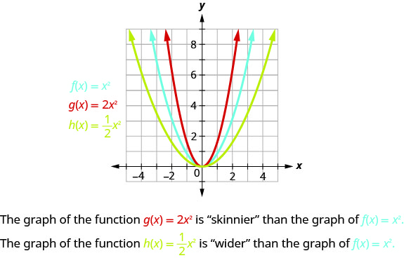 This figure shows 3 upward-opening parabolas on the x y-coordinate plane. One is the graph of f of x equals x squared and has a vertex of (0, 0). Other points on the curve are located at (negative 1, 1) and (1, 1). The slimmer curve of g of x equals 2 times x square has a vertex at (0,0) and other points of (negative 1, one-half) and (1, one-half). The wider curve, h of x equals one-half x squared, has a vertex at (0,0) and other points of (negative 2, 2) and (2,2).