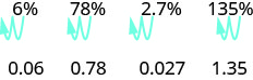 Figure shows the value 6 percent. An arrow indicates that the decimal is moved two places to the left. Hence the value is equal to 0.06. Similarly, 78 percent is 0.78, 2.7 percent is 0. 027 and 135 percent is 1.35.
