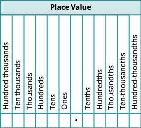 This table is labeled place value and has 12 columns. The seventh column is blank. Starting from here and going left the columns are labeled: ones, tens, hundreds, thousands, ten thousands, hundred thousands. Starting from the blank column and going right the columns are labeled: tenths, hundredths, thousandths, ten thousandths hundred thousandths. There is a dot under the blank column.