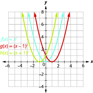 This figure shows 3 upward-opening parabolas on the x y-coordinate plane. The middle curve is the graph of f of x equals x squared and has a vertex of (0, 0). Other points on the curve are located at (negative 1, 1) and (1, 1). The left curve has been moved to the left 1 unit, and the right curve has been moved to the right 1 unit.