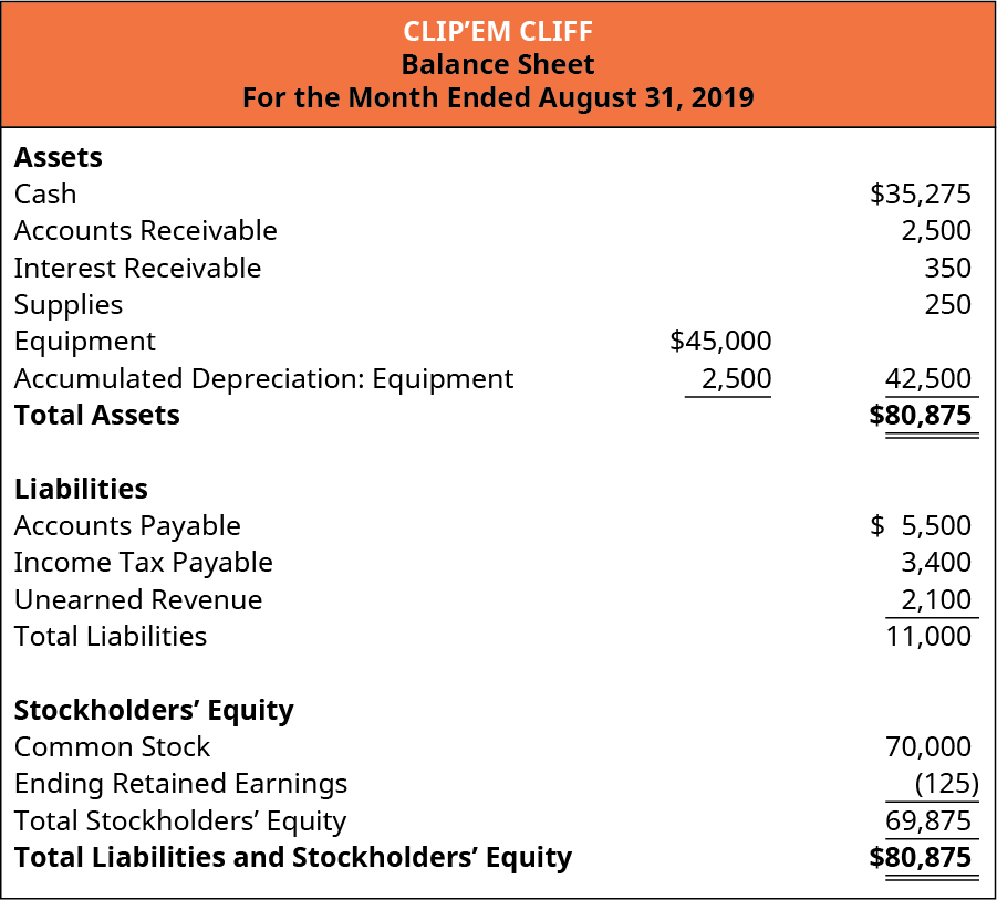 Clip'em Cliff, Balance Sheet, For the Month Ended August 31, 2019. Assets: Cash $35,275, Accounts receivable 2,500, Interest Receivable 350, Supplies 250, Equipment 45,000 less Accumulated Depreciation: Equipment equals 42,500. Total Assets are $80,875. Liabilities: Accounts Payable 5,500, Income Tax Payable 3,400, Unearned revenue 2,100. Total Liabilities 11,000. Stockholders' Equity: Common Stock 70,000, Ending Retained Earnings (125), Total Stockholders' equity 69,875. Total Liabilities and Stockholders' equity 80,875.