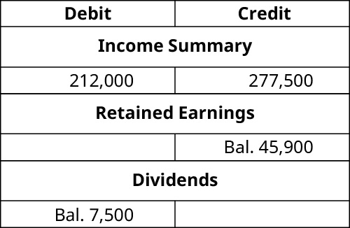 T-Accounts. Income Summary debit 212,000 and credit 277,500. Retained Earnings credit balance 45,900. Dividends debit balance 7,500.