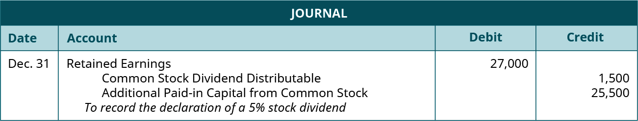 "Journal entry for December 31: Debit Retained Earnings 27,000, credit Common Stock Dividends Distributable 1,500, credit Additional Paid-in Capital from Common Stock 25,500. Explanation: ""To record the declaration of a 5 percent stock dividend."""