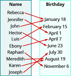 "This figure shows two table that each have one column. The table on the left has the header ""Name"" and lists the names ""Rebecca"", ""Jennifer"", ""John"", ""Hector"", ""Luis"", ""Ebony"", ""Raphael"", ""Meredith"", ""Karen"", and ""Joseph"". The table on the right has the header ""Birthday"" and lists the dates ""January 18"", ""February 15"", ""April 1"", ""April 7"", ""June 23"", ""July 30"", ""August 19"", and ""November 6"". There are arrows starting at names in the Name table and pointing towards dates in the Birthday table. The first arrow goes from Rebecca to January 18. The second arrow goes from Jennifer to April 1. The third arrow goes from John to January 18. The fourth arrow goes from Hector to June 23. The fifth arrow goes from Luis to February 15. The sixth arrow goes from Ebony to April 7. The seventh arrow goes from Raphael to November 6. The eighth arrow goes from Meredith to August 19. The ninth arrow goes from Karen to August 19. The tenth arrow goes from Joseph to July 30."