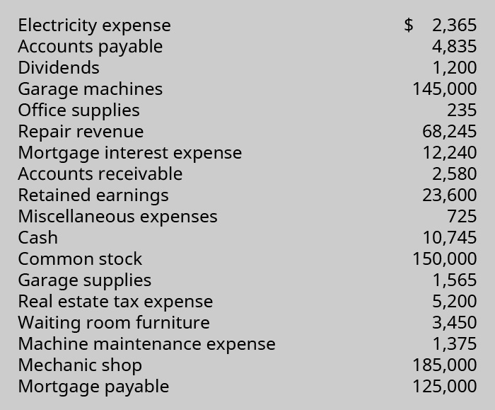 Electricity expense, $2,365; Accounts payable, 4,835; Dividends, 1,200; Garage machines, 145,000; Office supplies, 235; Repair revenue, 68,245; Mortgage interest expense, 12,240; Accounts receivable, 2,580; Retained earnings, 23,600; Miscellaneous expenses, 725; Cash, 10,745; Common stock, 150,000; Garage supplies, 1,565; Real estate tax expense, 5,200; Waiting room furniture, 3,450; Machine maintenance expense, 1,375; Mechanic shop, 185,000; Mortgage payable, 125,000.