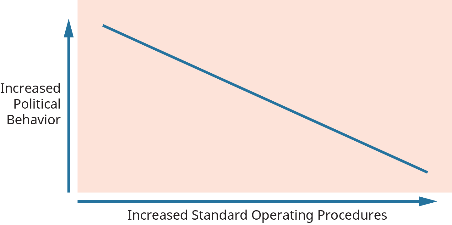 A graph plots the relationship between company standard operating procedures and political behavior.