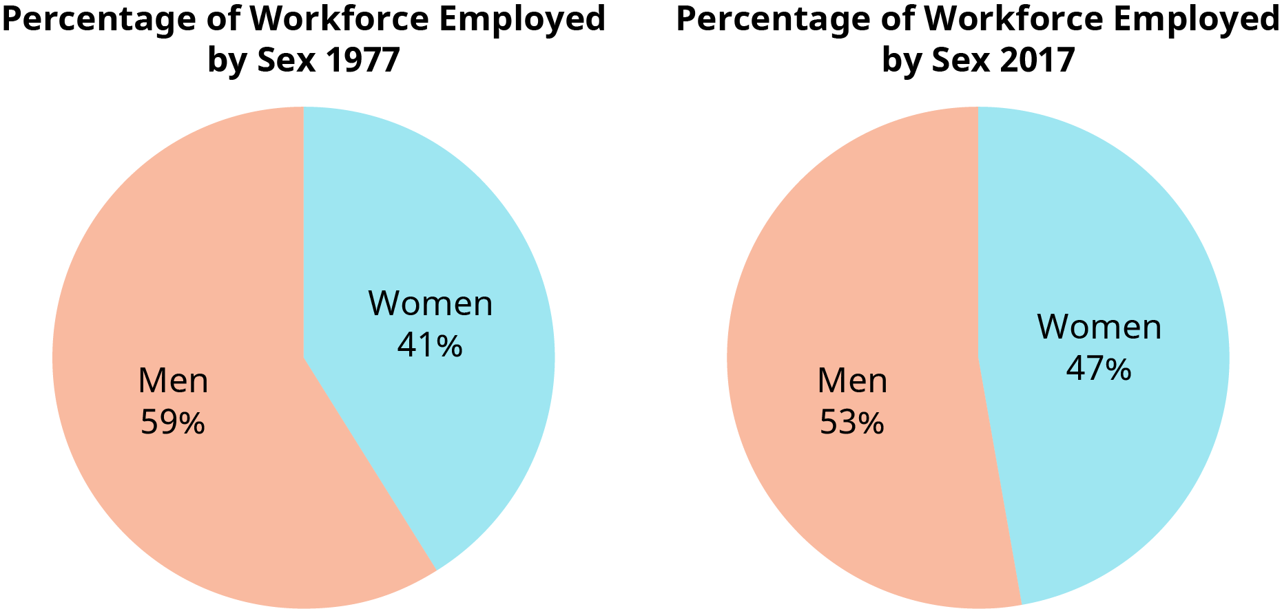 An illustration compares the percentage of the workforce by gender in 1977 to 2017.