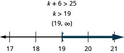 At the top of this figure is the the inequality k plus 6 is greater than 25. Below this is the solution to the inequality: k is greater than 19. Below the the solution written in interval notation: parenthesis, 19 comma infinity, parenthesis. Below the interval notation is a number line ranging from 17 to 21 with tick marks for each integer. The inequality k is greater than 19 is graphed on the number line, with an open parenthesis at k equals 19, and a dark line extending to the right of the parenthesis.