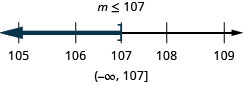 At the top of this figure is the solution to the inequality: m is less than or equal to 107. Below this is a number line ranging from 105 to 109 with tick marks for each integer. The inequality x is less than or equal to 107 is graphed on the number line, with an open bracket at x equals 107, and a dark line extending to the left of the bracket. Below the number line is the solution written in interval notation: parenthesis, negative infinity comma 107, bracket.