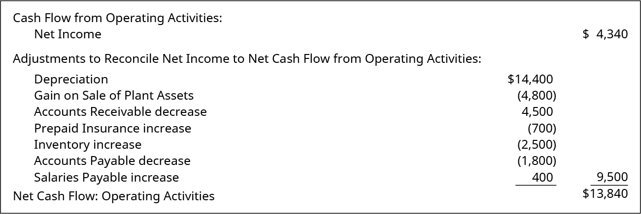 Cash Flow from Operating Activities: Net income $4,340. Adjustments to Reconcile Net Income to Net Cash Flow from Operating Activities: Depreciation $14,400. Gain on Sale of Plant Assets (4,800). Accounts Receivable decrease 4,500. Prepaid Insurance increase (700). Inventory increase (2,500). Accounts Payable decrease (1,800). Salaries Payable increase 400. Total Adjustments 9,500. Net Cash Flow: Operating Activities $13,840.