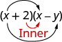 "Parentheses x plus 2 times parentheses x minus y is shown. There is a black arrow from the first x to the second x. There is a black arrow from the first x to the y. There is a red arrow from the 2 to the x. Below that, ""Inner"" is written in red."