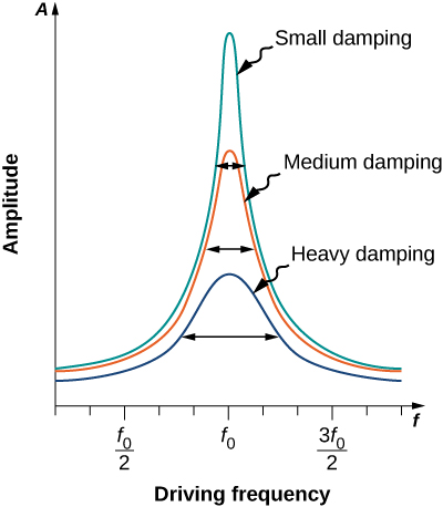A graph of amplitude versus driving frequency showing curves for small damping, medium damping, and heavy damping. The frequencies f sub zero over two, f sub zero, and three f sub zero over two are labeled on the horizontal axis. The curves are symmetric and all with their maximum amplitude at frequency f sub zero. The small damping curve has the largest maximum, and the heavy damping curve has the smallest maximum. The widths of the curves at half their maximum value are indicated. The narrowest curve is the small damping curve, the widest is the heavy damping curve.