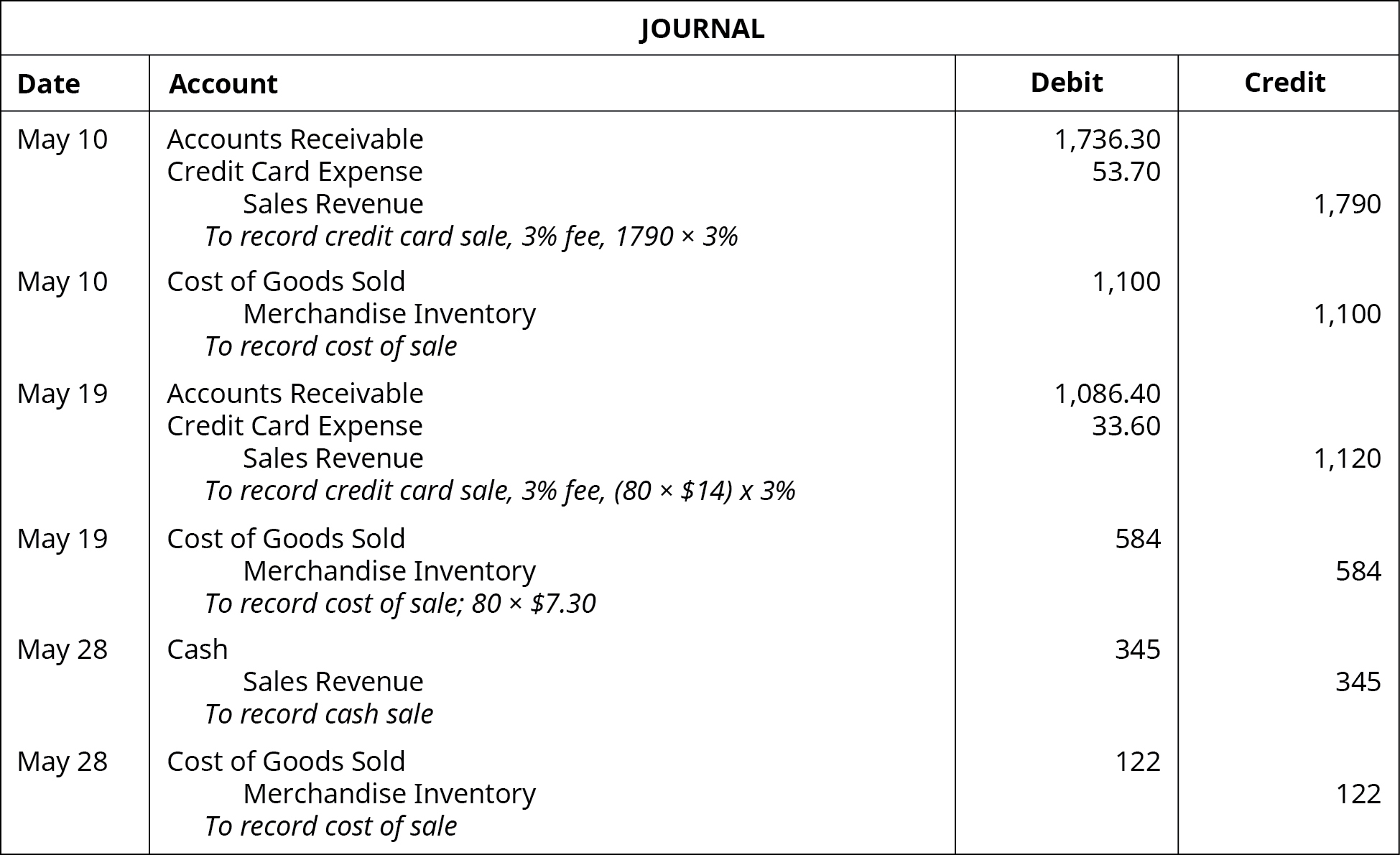 Journal entries: May 10: debit Accounts Receivable 1,736.30, debit Credit Card Expense 53.70, credit Sales Revenue 1790. Explanation: To record credit card sale, 3 percent fee. 1790 times 3 percent. May 10: debit COGS 1,100, credit Merchandise Inventory 1,100. Explanation: to record cost of sale. May 19: debit Accounts Receivable 1086.40, debit Credit Card Expense 33.60, credit Sales Revenue 1,120. Explanation: To record credit card sale, 3 percent fee, (80 times $14) times 3 percent. May 19: debit COGS 584, credit Merchandise Inventory 584. Explanation: to record cost of sale; 80 times $7.30. May 28: debit Cash 345, credit Sales Revenue 345. Explanation: To record cash sale. May 28: debit COGS 122, credit Merchandise Inventory 122. Explanation: To record cost of sale.