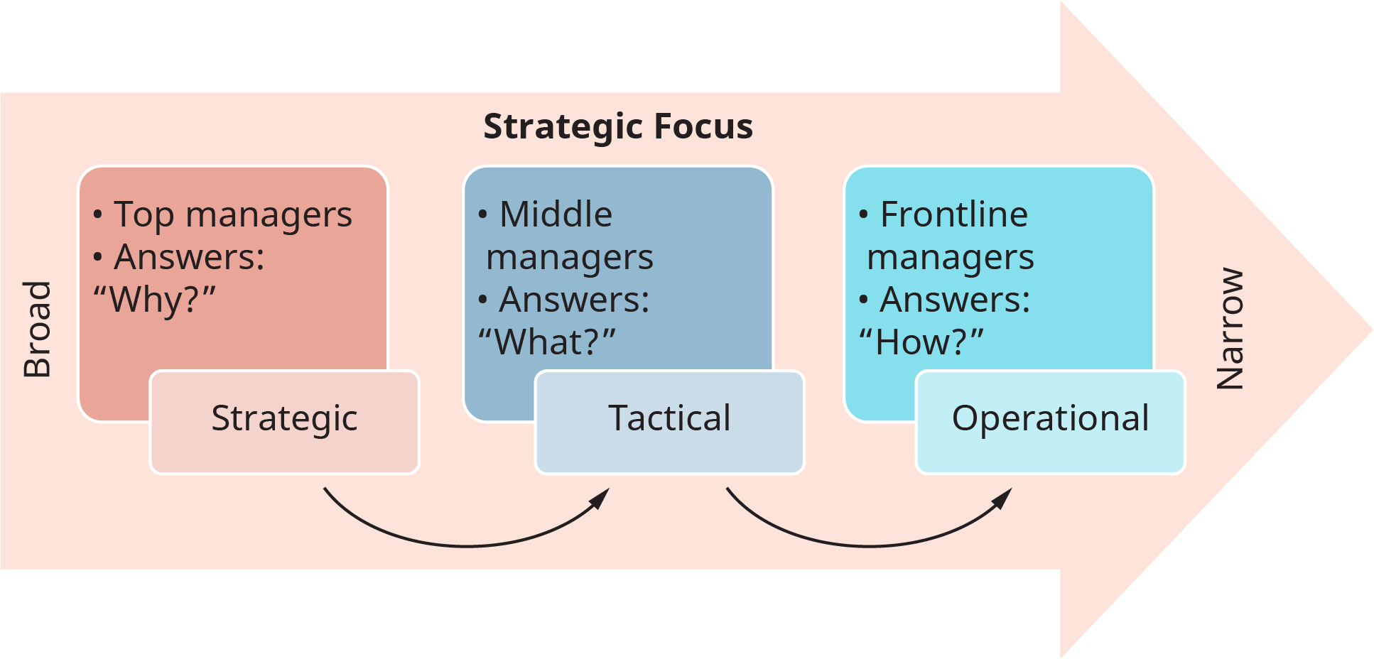 "A diagram titled ""Strategic Focus"" shows the levels of strategic planning depicted on a rightward arrow."
