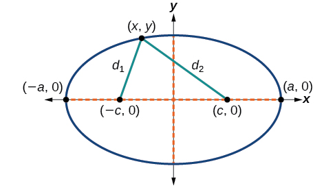 A horizontal ellipse centered at (0, 0) in the x y coordinate system, with Vertices at (negative a, 0) and (a, 0) and Foci at (negative c, 0) and (c, 0). Lines of length d1 and d2 connect a point (x, y) on the ellipse to the two Foci.