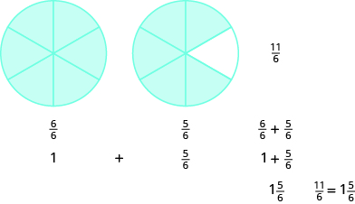 Two circles are shown, both divided into six equal pieces. The circle on the left has all six pieces shaded and is labeled as six sixths. The circle on the right has five pieces shaded and is labeled as five sixths. Below the circles, it says one plus five sixths, then six sixths plus five sixths equals eleven sixths, and one plus five sixths equals one and five sixths. It then says that eleven sixths equals one and five sixths.