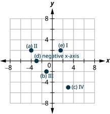 This figure shows points plotted on the x y-coordinate plane. The x and y axes run from negative 6 to 6. The point labeled a is 4 units to the left of the origin and 2 units above the origin and is located in quadrant II. The point labeled b is 1 unit to the left of the origin and 2 units below the origin and is located in quadrant III. The point labeled c is 3 units to the right of the origin and 5 units below the origin and is located in quadrant IV. The point labeled d is 3 units to the left of the origin and 5 units above the origin and is located in quadrant II. The point labeled e is 1 and a half units to the right of the origin and 2 units above the origin and is located in quadrant I.