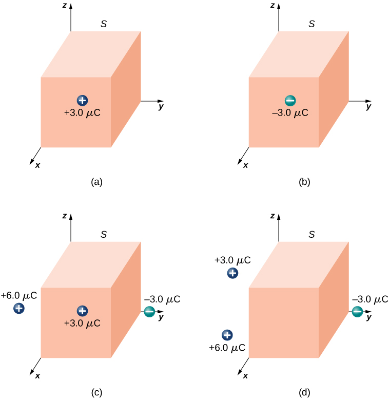 Figures a through d show a cuboid with one corner at the origin of the coordinate axes. In figure a, there is a charge plus 3.0 mu C on the surface parallel to the yz plane. In figure b, there is a charge minus 3.0 mu C on the surface parallel to the yz plane. In figure c, there is a charge plus 3.0 mu C on the surface parallel to the yz plane, a charge minus 3.0 mu C on the y axis outside the shape and a charge plus 6.0 mu C outside the shape. In figure d, there is a charge minus 3.0 mu C on the y axis outside the shape and charges plus 3.0 mu C and plus 6.0 mu C outside the shape.