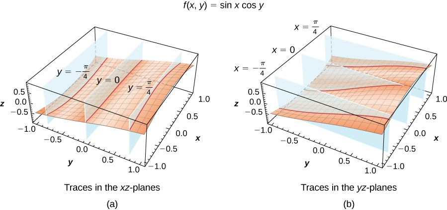 This figure consists of two figures marked a and b. In figure a, a function is given in three dimensions and it is intersected by three parallel x-z planes at y = ±π/4 and 0. In figure b, a function is given in three dimensions and it is intersected by three parallel y-z planes at x = ±π/4 and 0.
