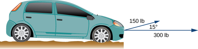 "This image is the side view of an automobile. From the front of the automobile there is a horizontal vector labeled ""300 pounds."" Also, from the front of the automobile there is another vector labeled ""150 pounds."" The angle between the two vectors is 15 degrees."