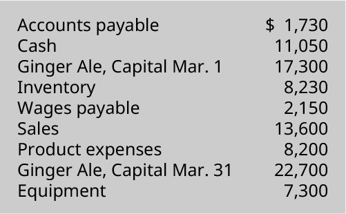Accounts payable $1,730, Cash 11,050, Ginger Ale capital March 1 17,300, Inventory 8,230, Wages payable 2,150, Sales 13,600, Product expenses 8,200, Ginger Ale capital March 31 22,700, Equipment 7,300.