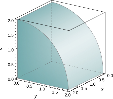 A quarter cylinder with center along the x axis and with radius 2. It has height 2 as shown.