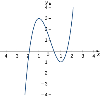 This figure is the graph of a cubic function y = x^3-3x+1. The curve increases, reaches a maximum at x=-1, decreases passing through the y-axis at 1, then reaching a minimum at x =1 before increasing again.