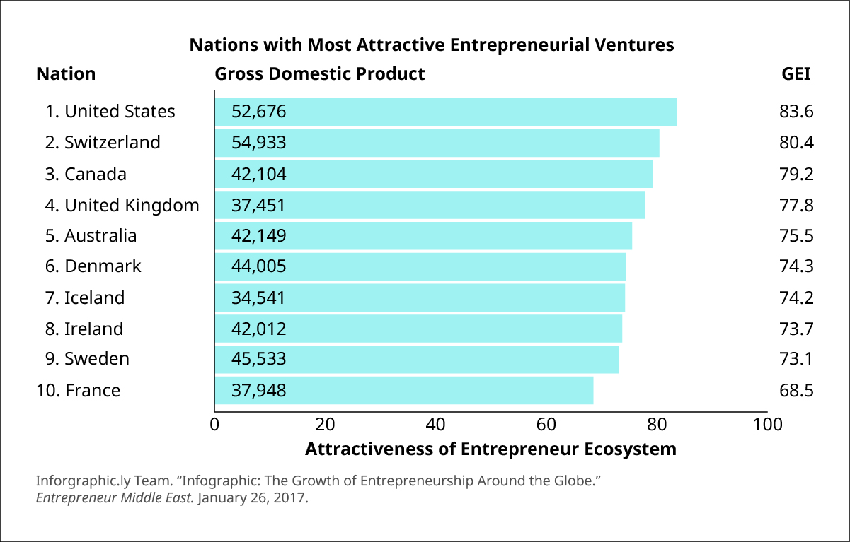 "Graph of nations with the most attractive entrepreneurial ventures. The United States has 52,676 million ventures, measured as Gross Domestic Product, with a Global Entrepreneurship Index (GEI) of 83.6 and attractiveness of the entrepreneur ecosystem over 80. Switzerland has 54,933 million ventures, with a GEI of 80.4 and attractiveness of the entrepreneur ecosystem around 80. Canada has 42,104 million ventures, with a GEI of 79.2 and attractiveness of the entrepreneur ecosystem around 80. The United Kingdom has 37,451 million ventures, with a GEI of 77.8 and attractiveness of the entrepreneur ecosystem a bit less than 80. Australia has 42,149 million ventures, with a GEI of 75.5 and attractiveness of the entrepreneur ecosystem around 76. Denmark has 44,005 million ventures, with a GEI of 74.3 and attractiveness of the entrepreneur ecosystem around 75. Iceland has 34,541 million ventures, with a GEI of 74.2 and attractiveness of the entrepreneur ecosystem around 75. Ireland has 42,012 million ventures, with a GEI of 73.7 and attractiveness of the entrepreneur ecosystem around 74. Sweden has 45,533 million ventures, with a GEI of 73.1 and attractiveness of the entrepreneur ecosystem around 73. France has 37,948 million ventures, with a GEI of 68.5 and attractiveness of the entrepreneur ecosystem around 68. Source: Inforgraphic.ly Team. ""Infographic: The Growth of Entrepreneurship Around the Globe."" Entrepreneurship Middle East. January 26, 2017."