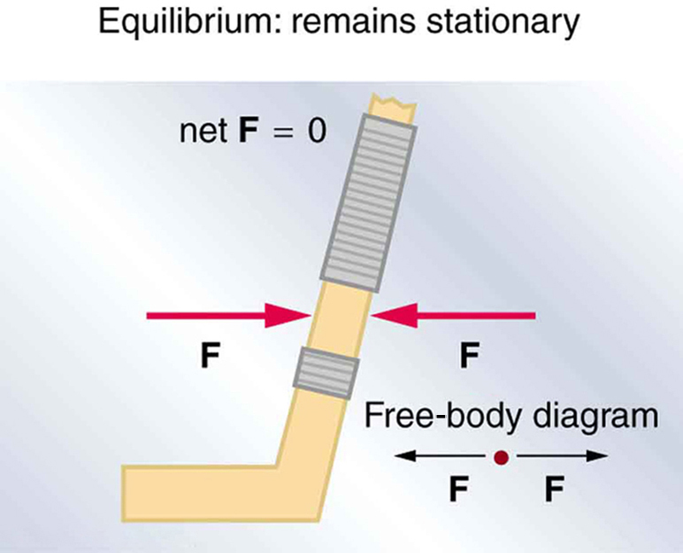 A hockey stick is shown. At the middle point of the stick, two red colored force vectors are shown one pointing to the right and the other to the left. The line of action of the two forces is the same. The top of the figure is labeled as net force F is equal to zero. At the lower right side the free body diagram, a point with two horizontal vectors, each labeled F and directed away from the point, is shown.