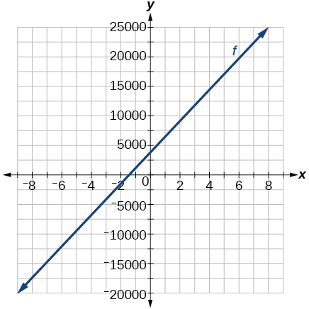 Graph of f(x) = 2500x + 4000
