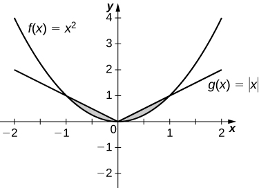 This figure is has two graphs. They are the functions f(x)=x^2 and g(x)=absolute value of x. There are two shaded regions. The first region is in the second quadrant and is between g(x) above and f(x) below. The second region is in the first quadrant and is bounded above by g(x) and below by f(x).