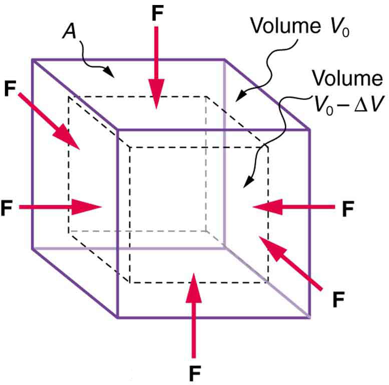 A cube with area of cross section A and volume V zero is compressed by an inward force F acting on all surfaces. The compression causes a change in volume delta V, which is proportional to the force per unit area and its original volume. This change in volume is related to the compressibility of the substance.