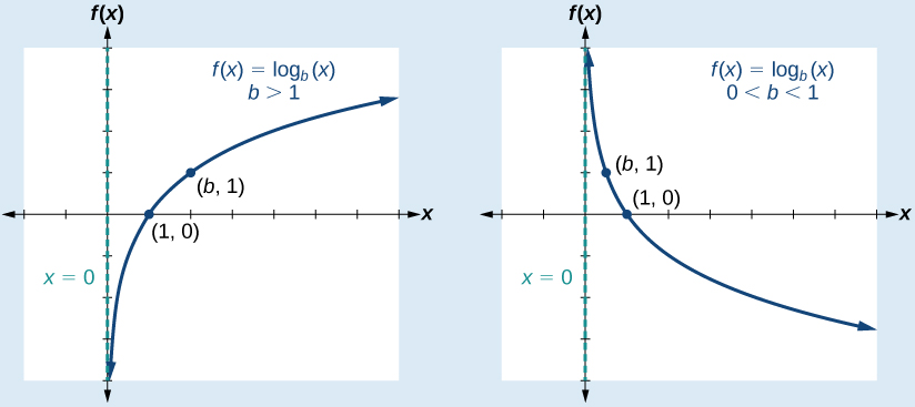 Two graphs of the function f(x)=log_b(x) with points (1,0) and (b, 1). The first graph shows the line when b>1, and the second graph shows the line when 0<b<1.