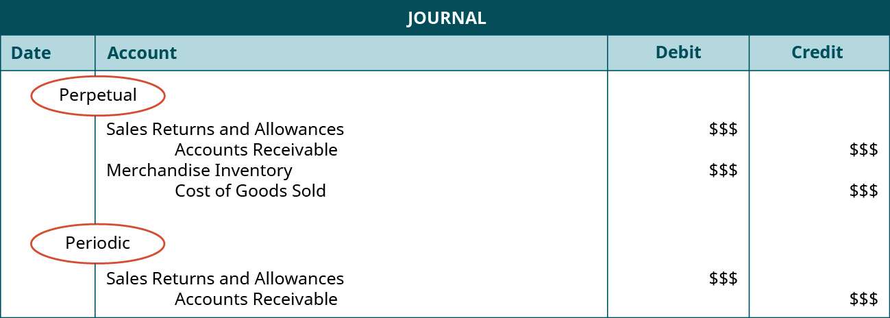 "A journal entry shows a debit to Sales Returns and Allowances for $$ and credit to Accounts Receivable for $$, and then a credit to Merchandise Inventory for $$ and credit to Cost of Goods Sold for $$ under the heading of ""Perpetual,"" followed by a debit to Sales Returns and Allowances for $$ and credit to Accounts Receivable for $$ under the heading of ""Periodic."""