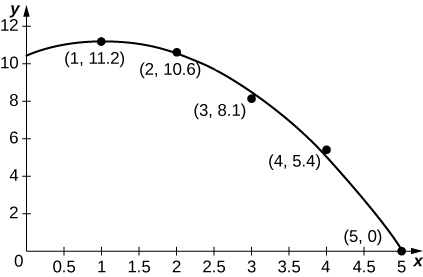 A graph of the data and a curve that closely approximates the data.