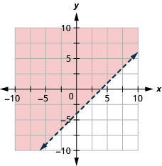 This figure has the graph of a straight dashed line on the x y-coordinate plane. The x and y axes run from negative 10 to 10. A straight dashed line is drawn through the points (0, negative 4), (1, negative 3), and (4, 0). The line divides the x y-coordinate plane into two halves. The top left half is shaded red to indicate that this is where the solutions of the inequality are.
