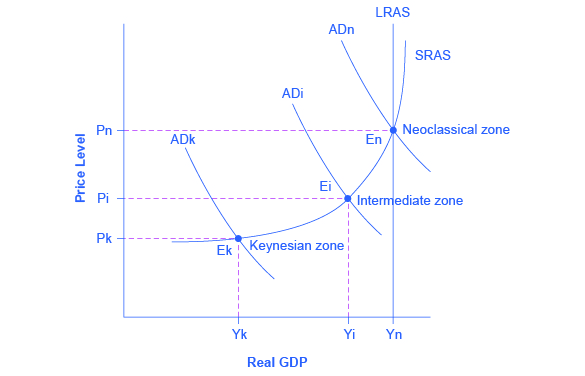 The graph shows three aggregate demand curves to represent different zones: the Keynesian zone, the intermediate zone, and the neoclassical zone. The Keynesian zone is farthest to the left as well as the lowest; the intermediate zone is the center of the three curves; the neoclassical is farthest to the right as well as the highest.