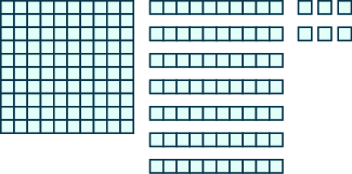 An image consisting of three items. The first item is a square of 100, 10 blocks wide and 10 blocks tall. The second item is 7 horizontal rods containing 10 blocks each. The third item is 6 individual blocks.