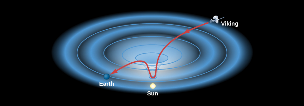 "Time Delays for Radio Waves near the Sun. The curvature of spacetime near the Sun is shown in this diagram with the Sun at the bottom of a sag (similar to that illustrated in Figure 24_03_Spacetime]). The Viking spacecraft is at upper right, the Earth is at lower left and the Sun is between the two. The radio signal from Viking is drawn as a red arrow that goes down into the ""sag"", and back out on its way to Earth, thus travelling a greater distance than if the Sun were not there."