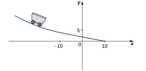 A cart is drawn on a line that curves through (−10, 5) to (10, 0) with y-intercept roughly (0, 2).