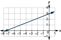 "The graph shows the x y-coordinate plane. The x-axis runs from -8 to 1. The y-axis runs from -1 to 4. A line passes through the points ""ordered pair -8,  1"" and ""ordered pair 0, 3""."