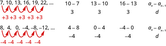 "This figure has two rows and three columns. The first row reads ""7"", ""10"",""13"", ""16"", ""19"", ""22"", and an ellipsis, ""10 minus 7, divided by 3"", ""13 minus 10, divided by 3"", ""16 minus 13, divided by 3"", nth term equals nth term minus 1 divided by d"""