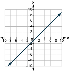 "The graph shows the x y-coordinate plane. The x and y-axis each run from -10 to 10.  A line passes through the points ""ordered pair 0, -1"" and ""ordered pair 1, 0""."