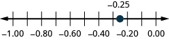 This image shows a number line from -1.00 to 0.00 . A point is plotted at negative 0.25 on the number line.