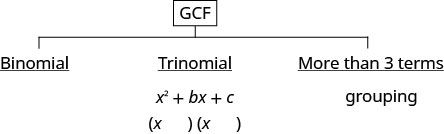 "This figure lists strategies for factoring polynomials. At the top of the figure is G C F, where factoring always starts. From there, the figure has three branches. The first is binomial, the second is trinomial with the form x ^ 2 + b x +c, and the third is ""more than three terms"", which is labeled with grouping."