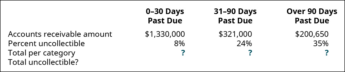 0–30 days past due, 31–90 days past due, and Over 90 days past due, respectively: Accounts Receivable amount $1,330,000, 321,000, 200,650; Percent uncollectible 8 percent, 24 percent, 35 percent; Total per category ?, ?, ?; Total uncollectible?