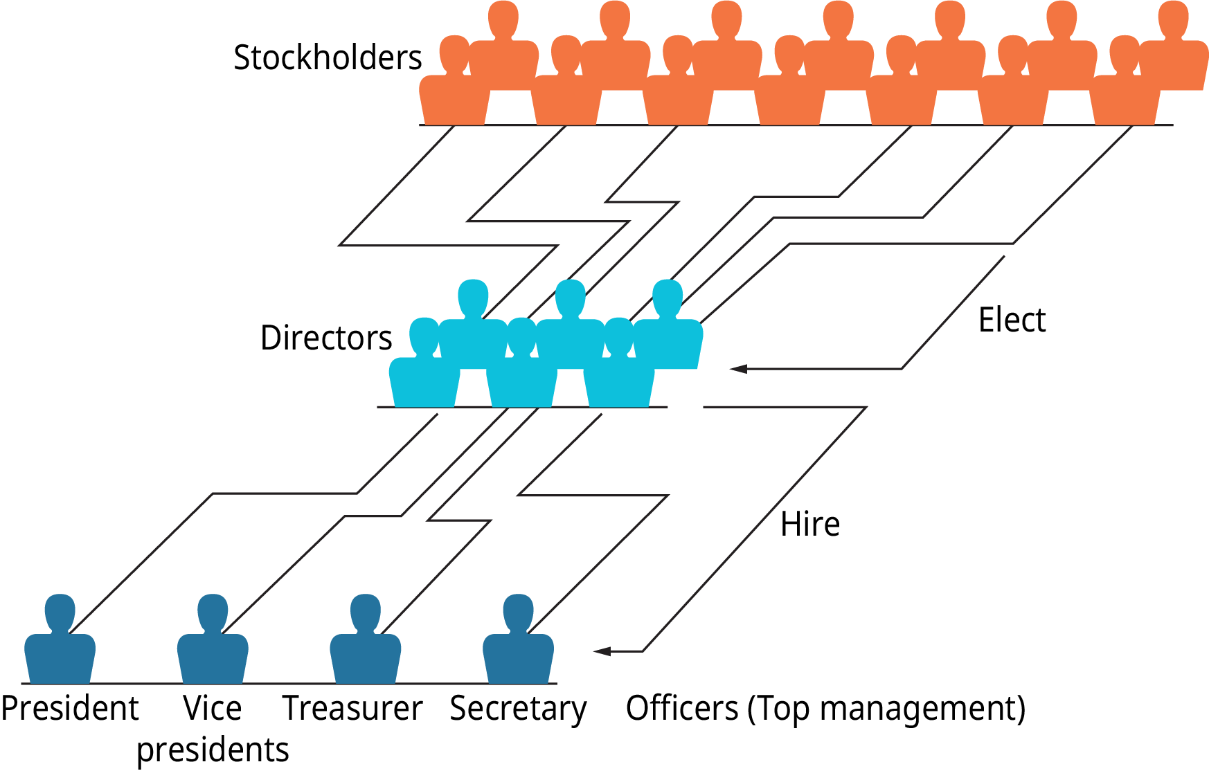 Illustration shows that stockholders elect the directors, and the directors hire the officers, or top management. Top management consists of secretary, treasurer, vice presidents and president.