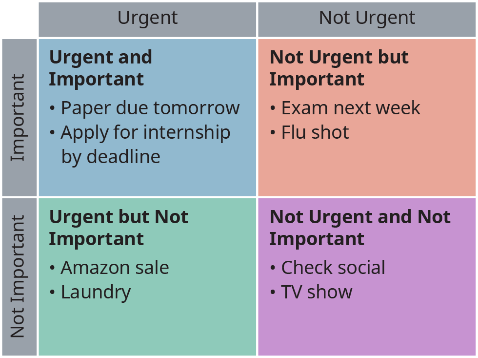 A two-way table shows the Eisenhower Matrix with tasks categorized on the basis of their urgency and importance.