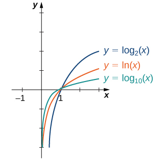 "An image of a graph. The x axis runs from -3 to 3 and the y axis runs from 0 to 4. The graph is of three functions. All three functions a log functions that are increasing curved functions that start slightly to the right of the y axis and have an x intercept at (1, 0). The first function is ""y = log base 10 (x)"", the second function is ""f(x) = ln(x)"", and the third function is ""y = log base 2 (x)"". The third function increases the most rapidly, the second function increases next most rapidly, and the third function increases the slowest."